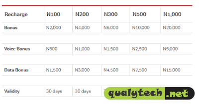 Airtel 20X Recharge offer - Get N2000 for N100 and 1GB for N200